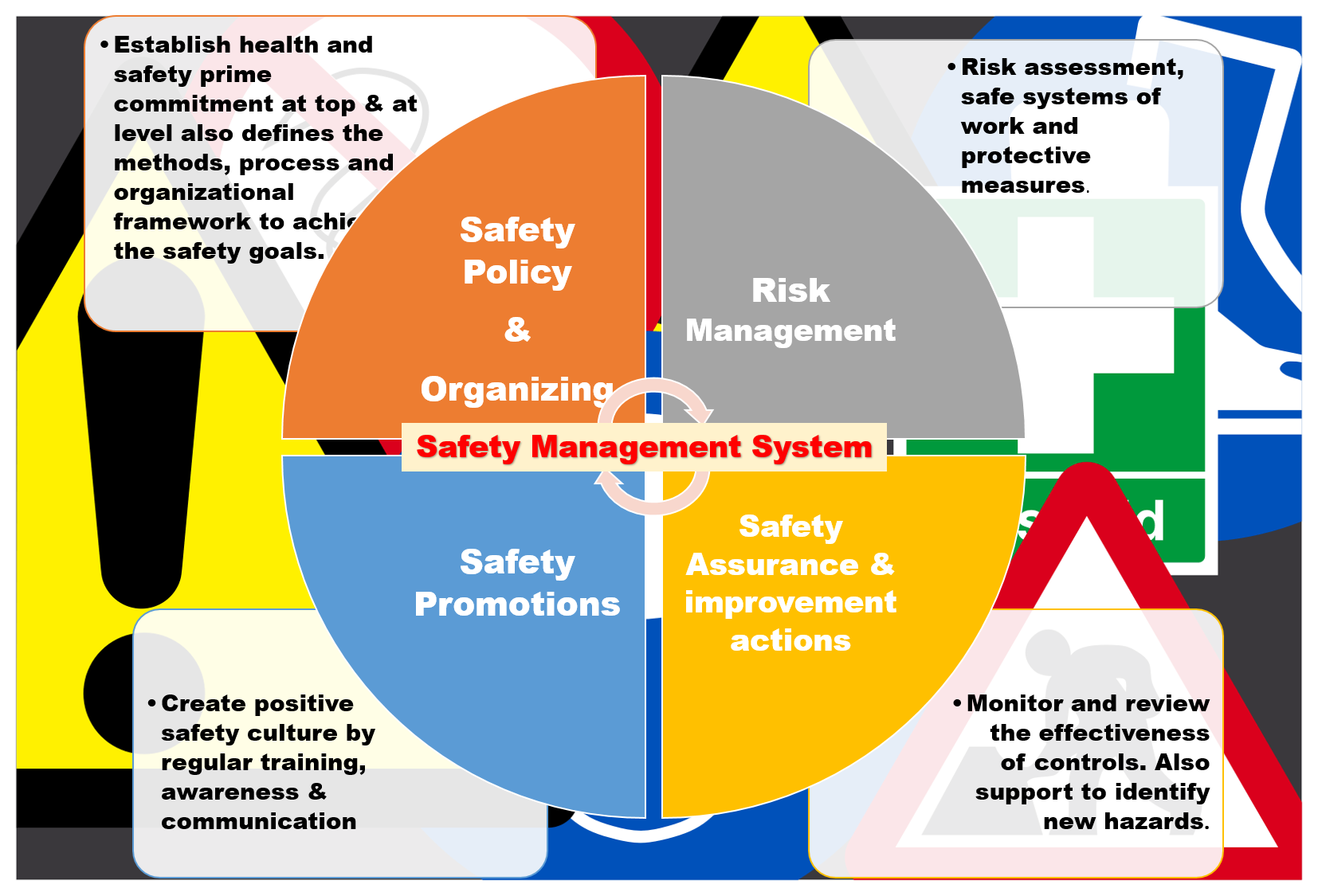 Safety Management System and role of Safety Specialists in