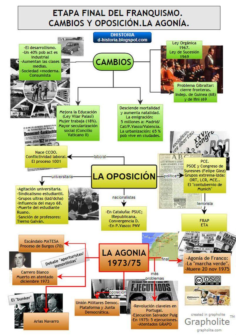 11 La Dictadura Franquista 1939 1975 Historia De España Enseñanza De La Historia Historia De España Selectividad Historia De España