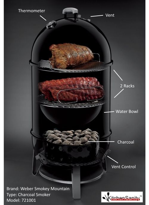 Smoking Meat For Beginners Good To Know Charcoal
