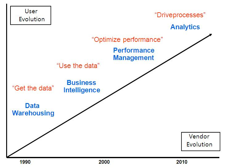 Evolution Of Business Intelligence Next Week I Ll Fill In The Bottom Half Of This Diagram And Discuss Business Intelligence Evolution Business