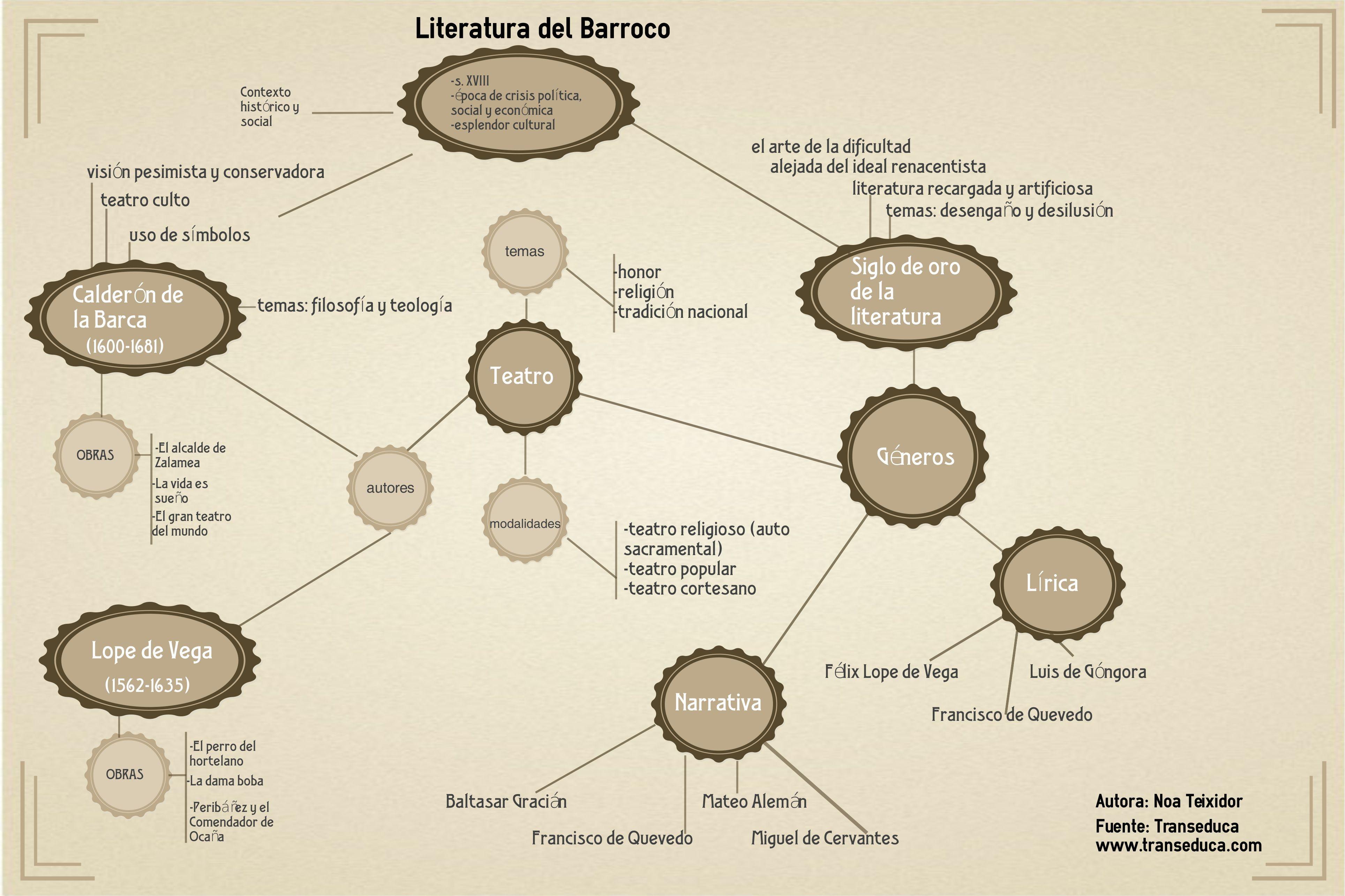 Pin De Transeduca En Literatura Literatura Del Barroco Clases De Literatura El Barroco Literatura