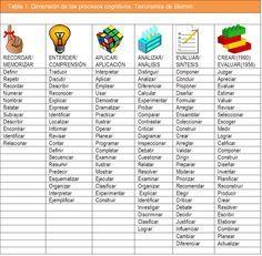 Docente Competente.: La taxonomia de Bloom.- (historia y modificaciones...
