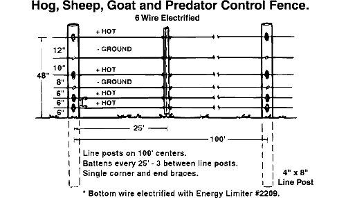 Electric Fence Designs Hog Sheep Goat And Predator