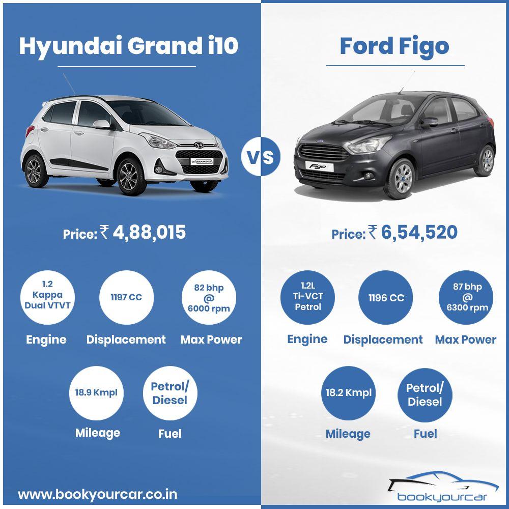 CompareCars Hyundai Grandi10 Vs Ford Figo Find out