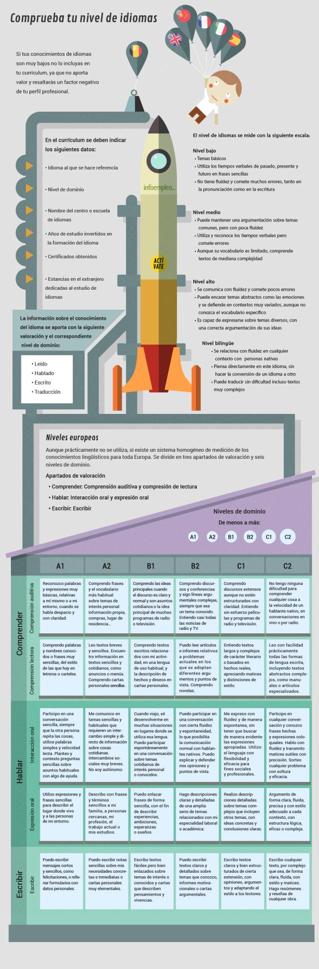 Cómo poner el nivel de idiomas en tu Curriculum #infografia #infographic #empleo
