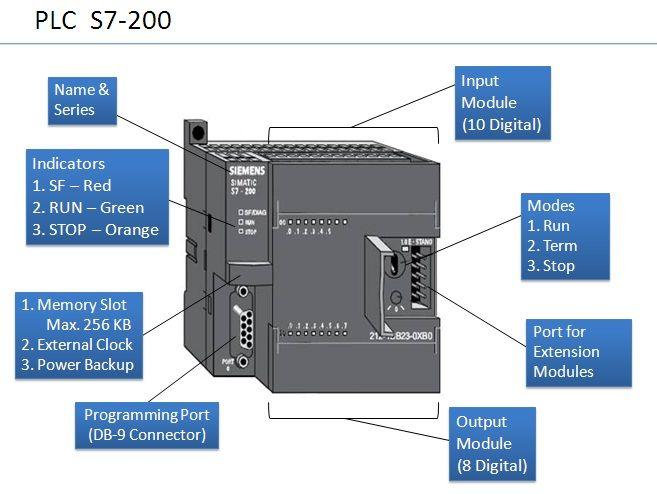 Plc S7 224 Wiring Diagram - Diagram Schematic Hardware Wiring on