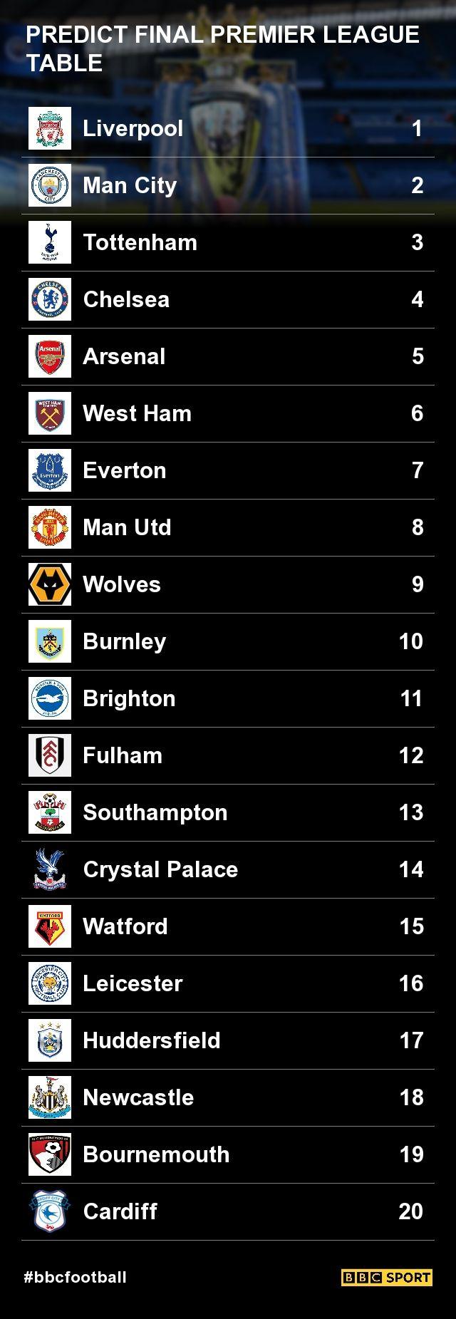 Premier League 201819 Predict the final table Premier