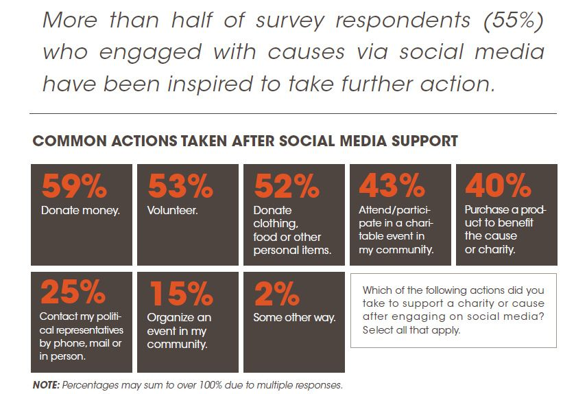 How Social Media Motivates Action and Drives Support for Causes