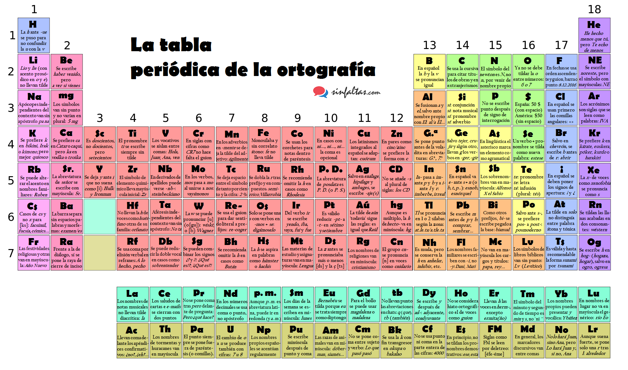 tabla periodica ortografia