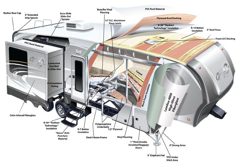 Open Range Construction Cut-Away | Openrange RV | Buying an