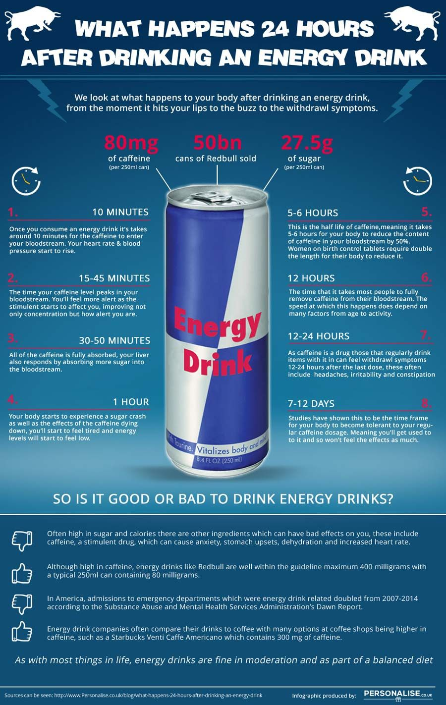 How Energy Drinks Affect Your Body Within 24 Hours Effects Of Energy Drinks Energy Drinks Energy Drinks Bad