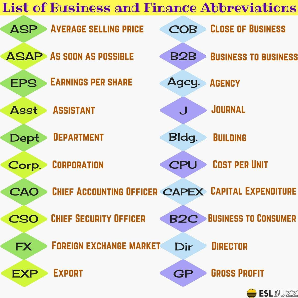 List Of Business And Finance Abbreviations