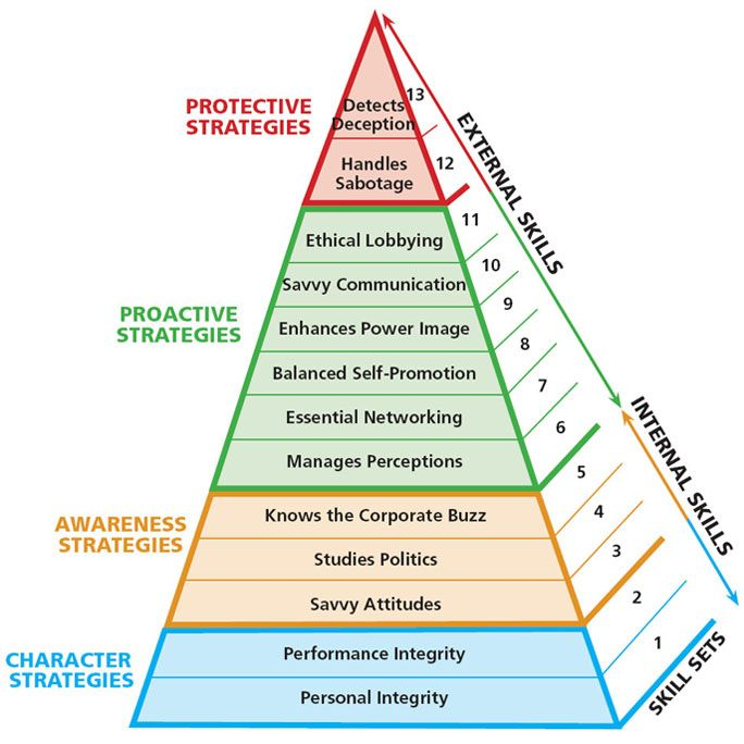 Pyrimid Power Prototypes Charts  Savvy Skills Pyramid  Ahavah