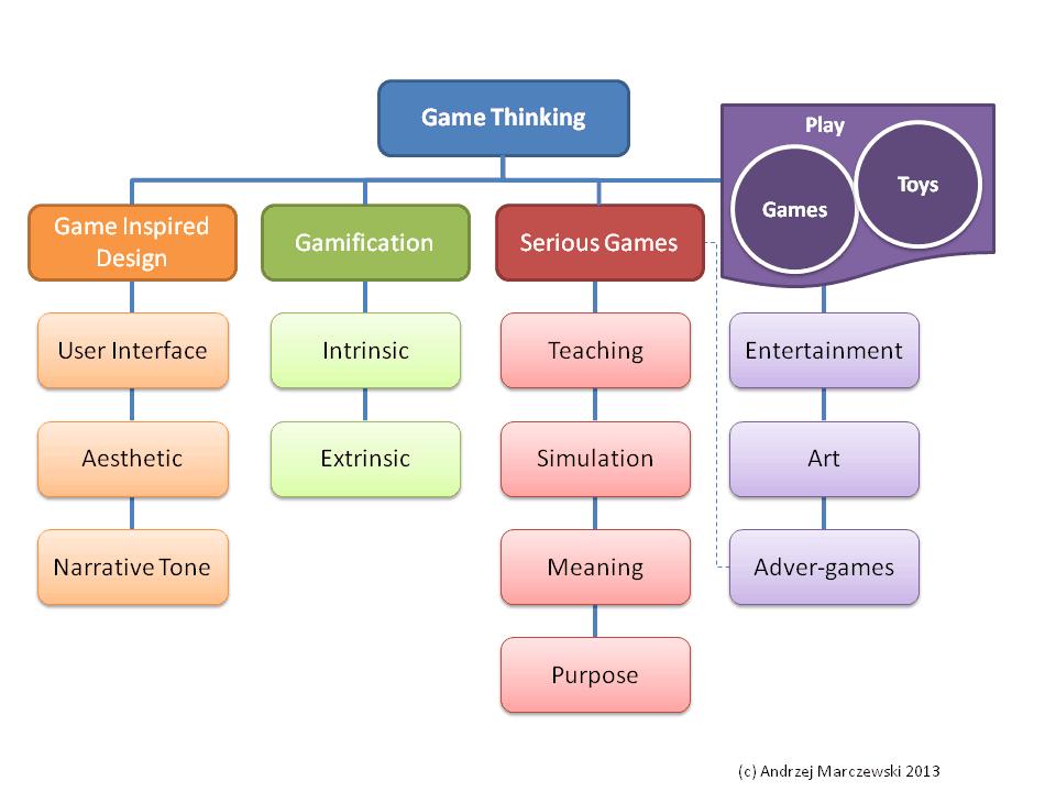 Andrzej Marczewski On Twitter Gamification Teaching Game Game Based Learning