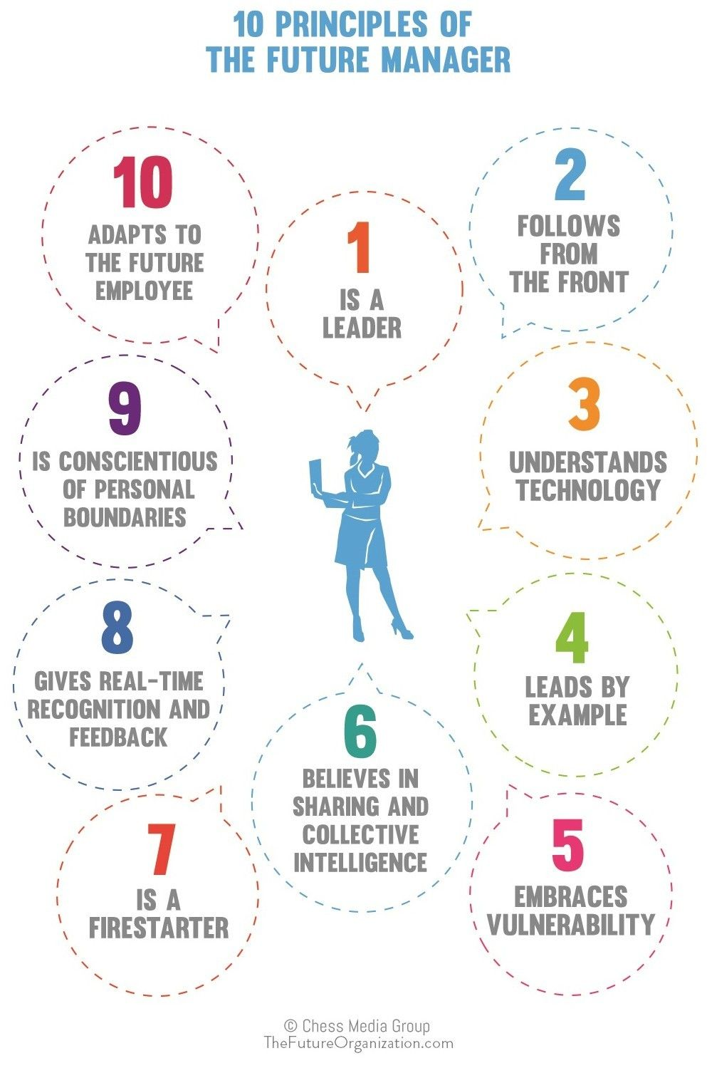 The 10 Principles Of The Future Manager Leadership Management Leadership Change Management