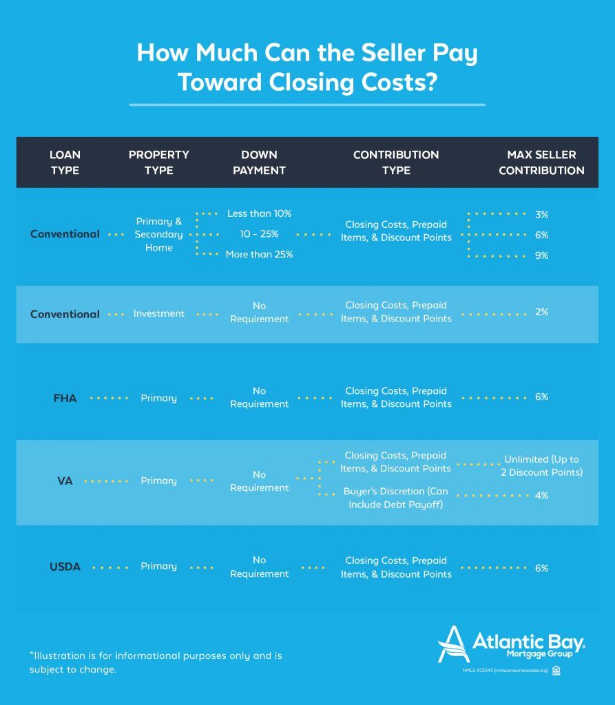 How much can the seller pay toward my closing costs