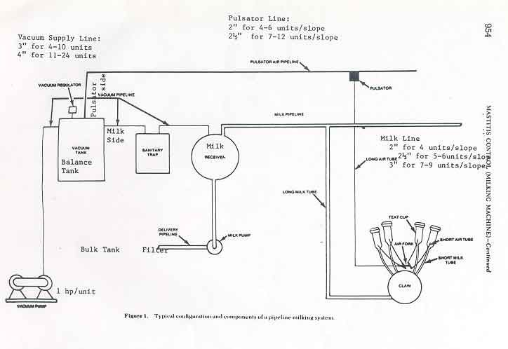 How The Milking System Works It Works Supply Lines System