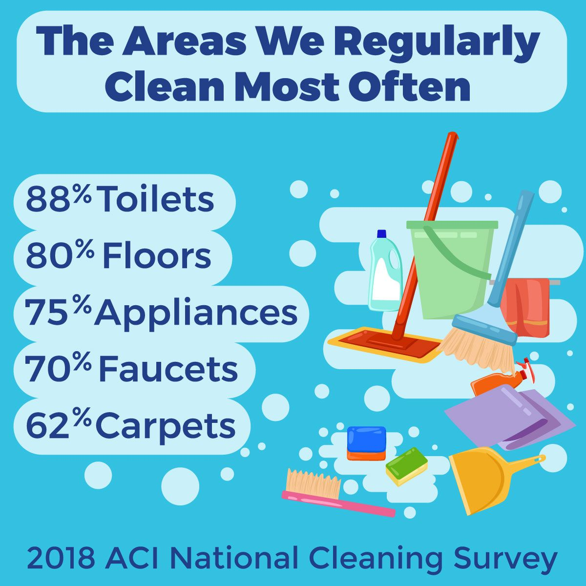 How do your cleaning habits compare? | Cleaning, Surveys ...