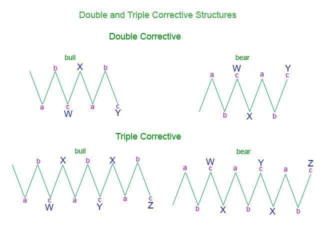 Double And Triple Threes Elliottwavetheory Elliott Wave Theory