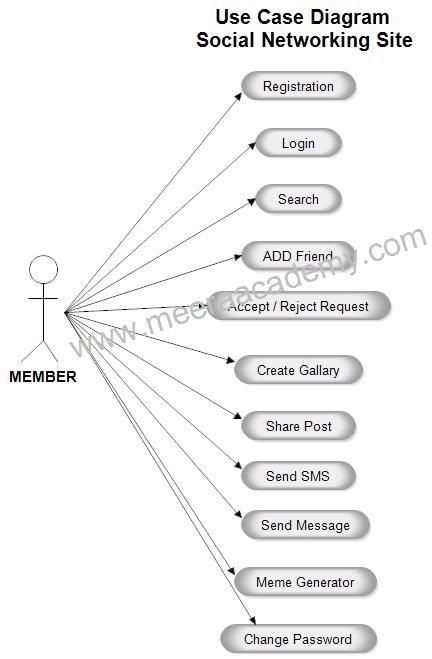 Pin by Meera Academyy on Project UML Diagram Pinterest Diagram - küchenarbeitsplatte online bestellen