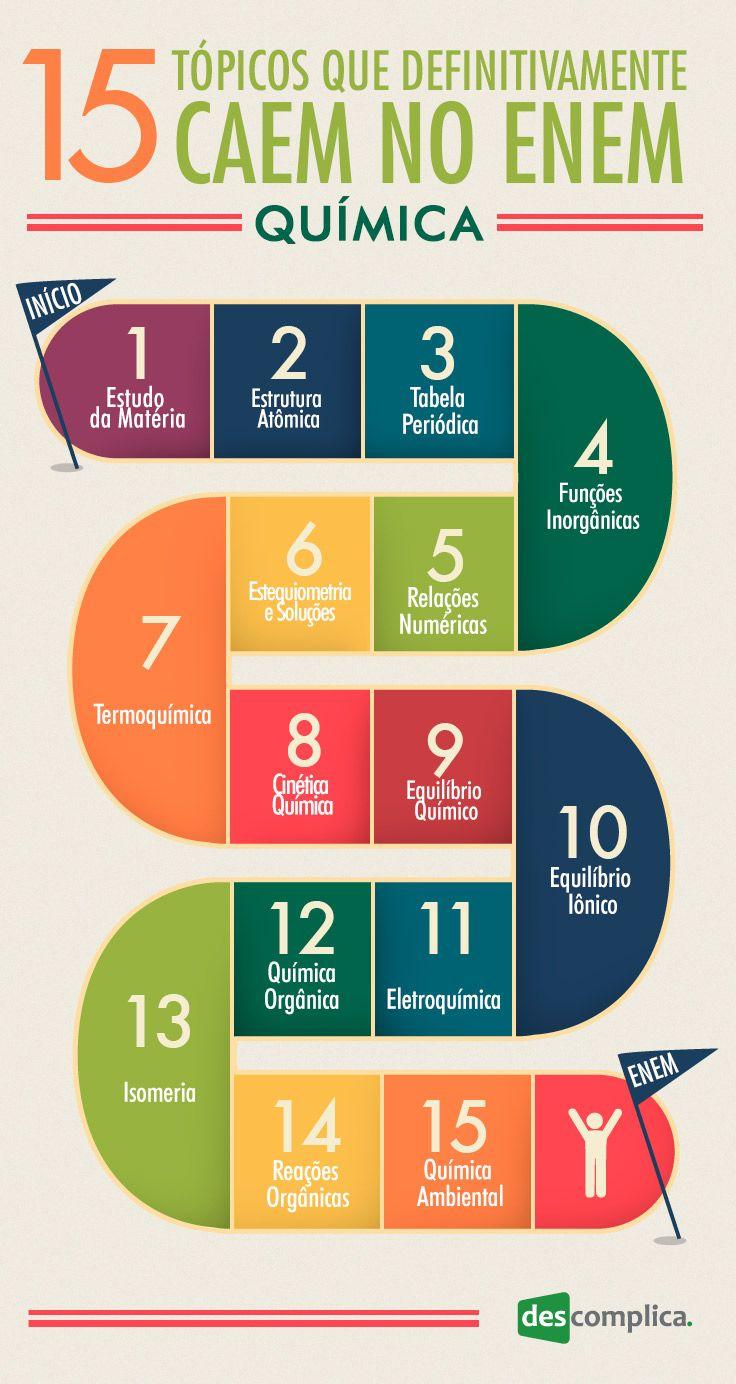 15 Topicos De Quimica Que Definitivamente Caem No Enem Enem