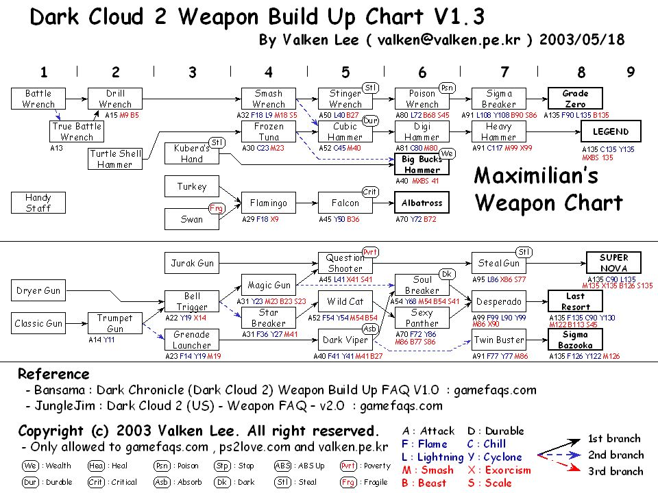 Dark Cloud 2 Max's Weapon Upgrade Chart Dark clouds
