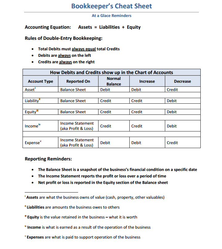 Debit And Credit Cheat Sheet  Rules For Debit  Credit By Bertha