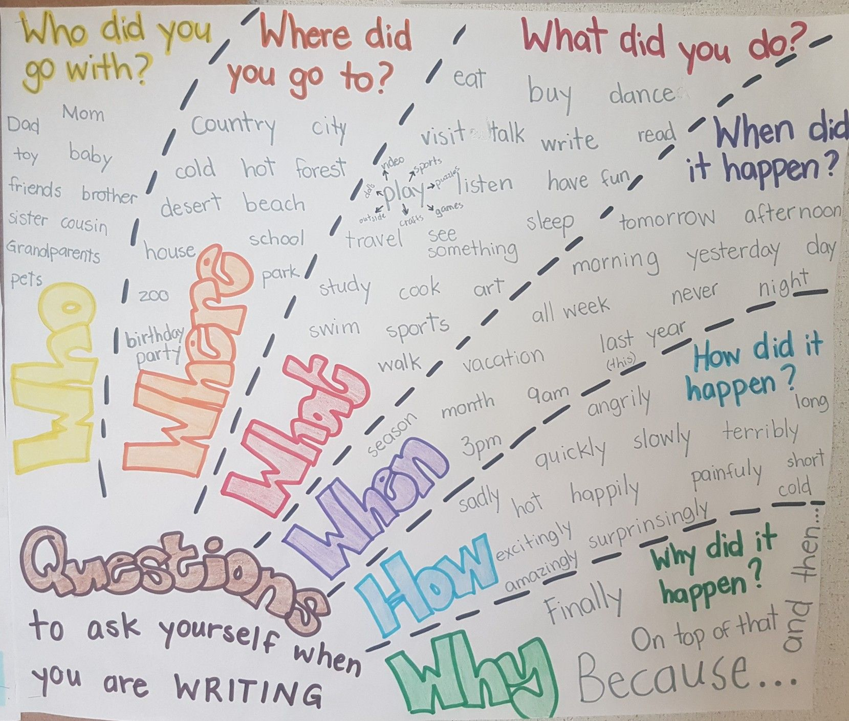 Writer S Workshop Questions To Ask Yourself When You Are