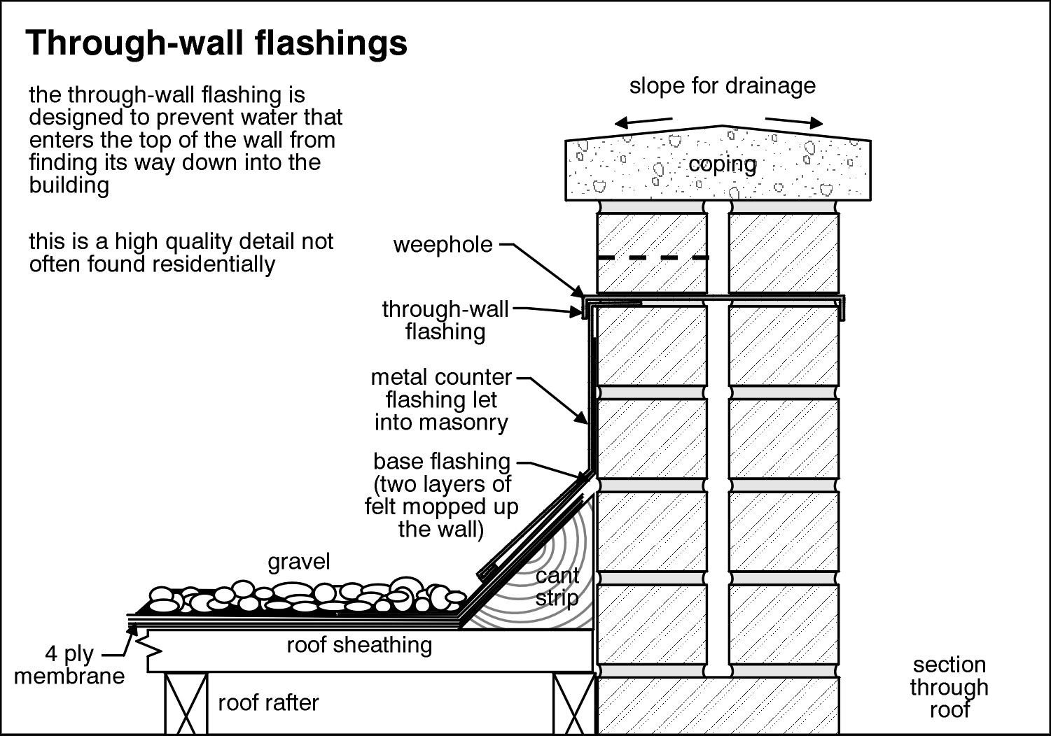Proper flat roof parapet wall flashing detail for Parapet roof design pictures