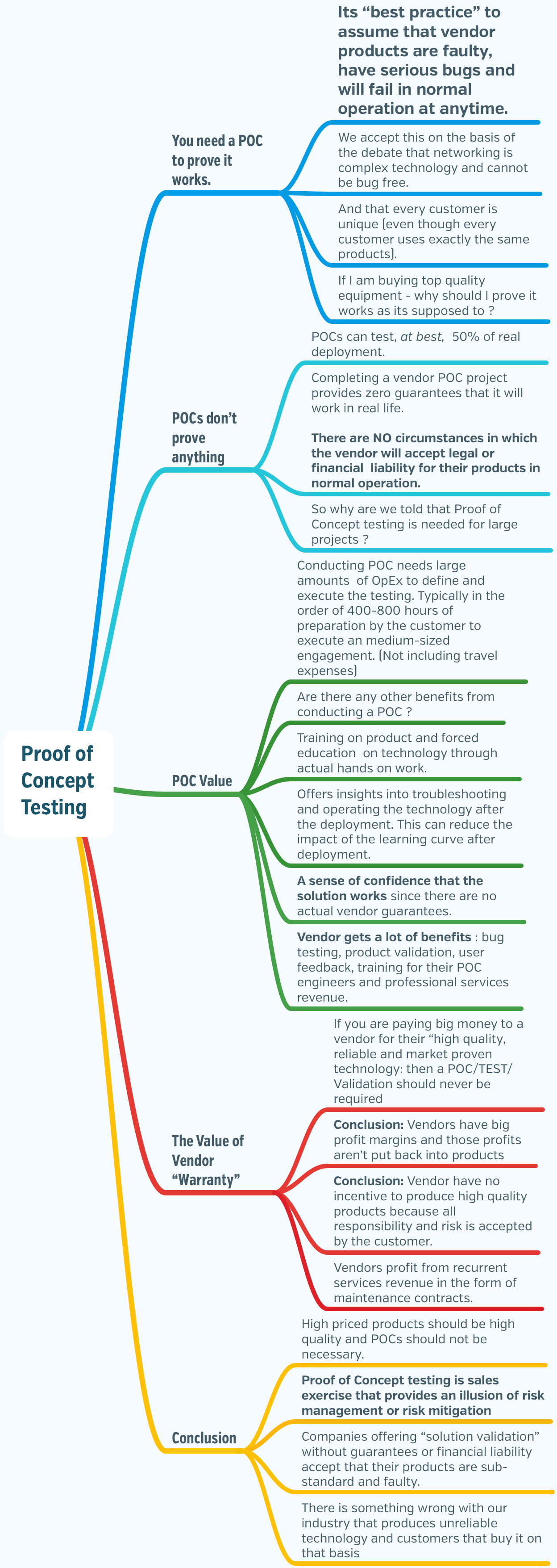 Are-POCs-Necessary-opt.png (1248×3510)