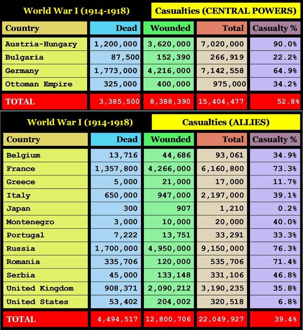 This chart shows the casualties for the countries that fought for ...