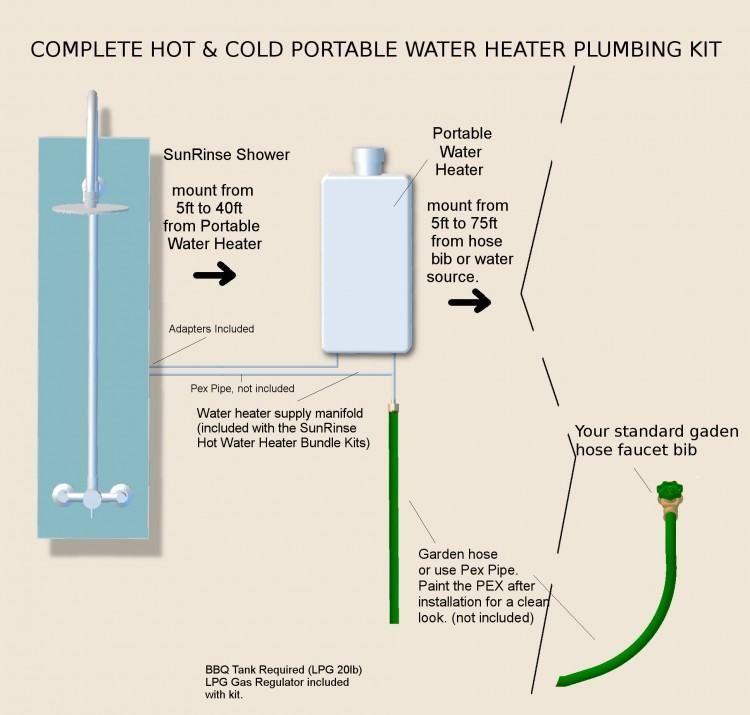 Outdoor Shower Plumbing Kit Shower Plumbing Portable Water Heater Outdoor Shower
