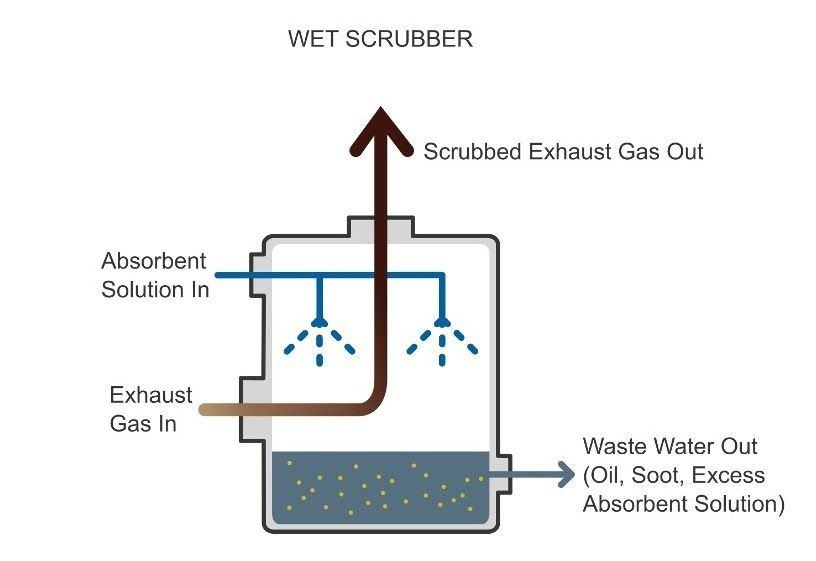 Related Image Scrubbers Absorbent Solutions
