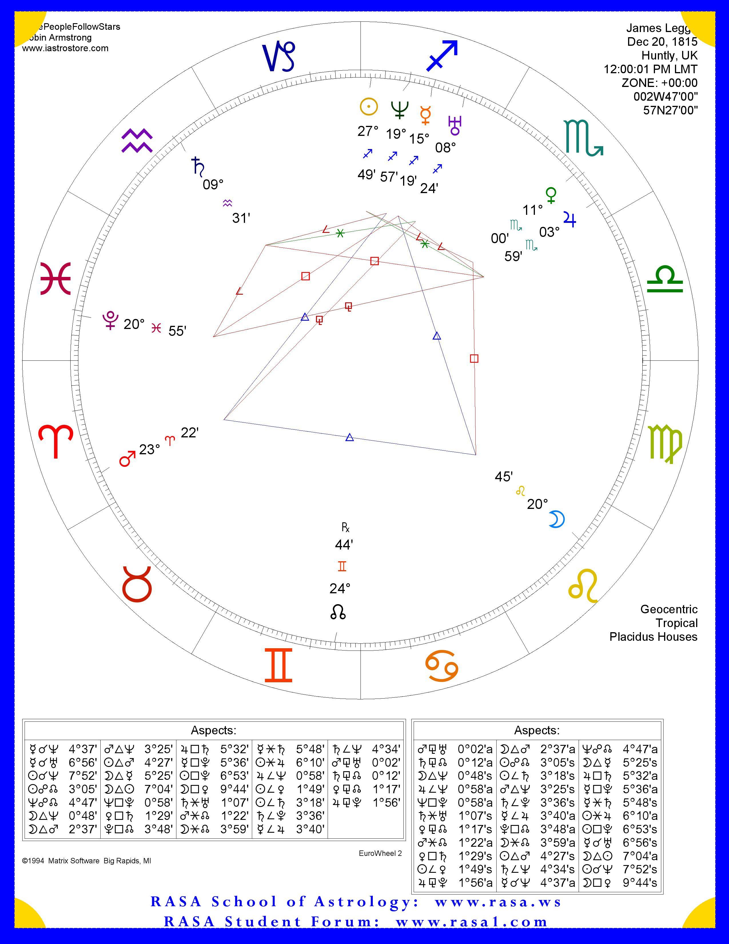 Legge, James Horoscope   Horoscope, Chart, Map