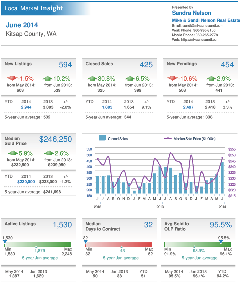 June 2014 Kitsap Real Estate Market Trends! Reduced inventory means more demand for sellers and buyers needing to bring their A-game to get those homes!