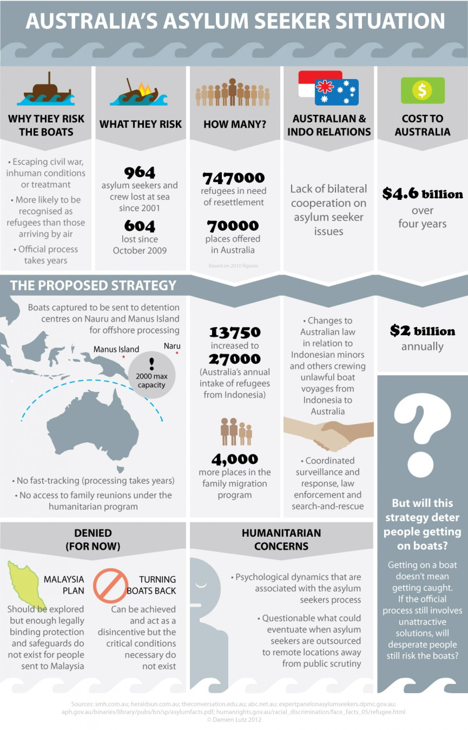 Australia\'s Asylum Seeker Situation Infographic | Asylum Seeker ...