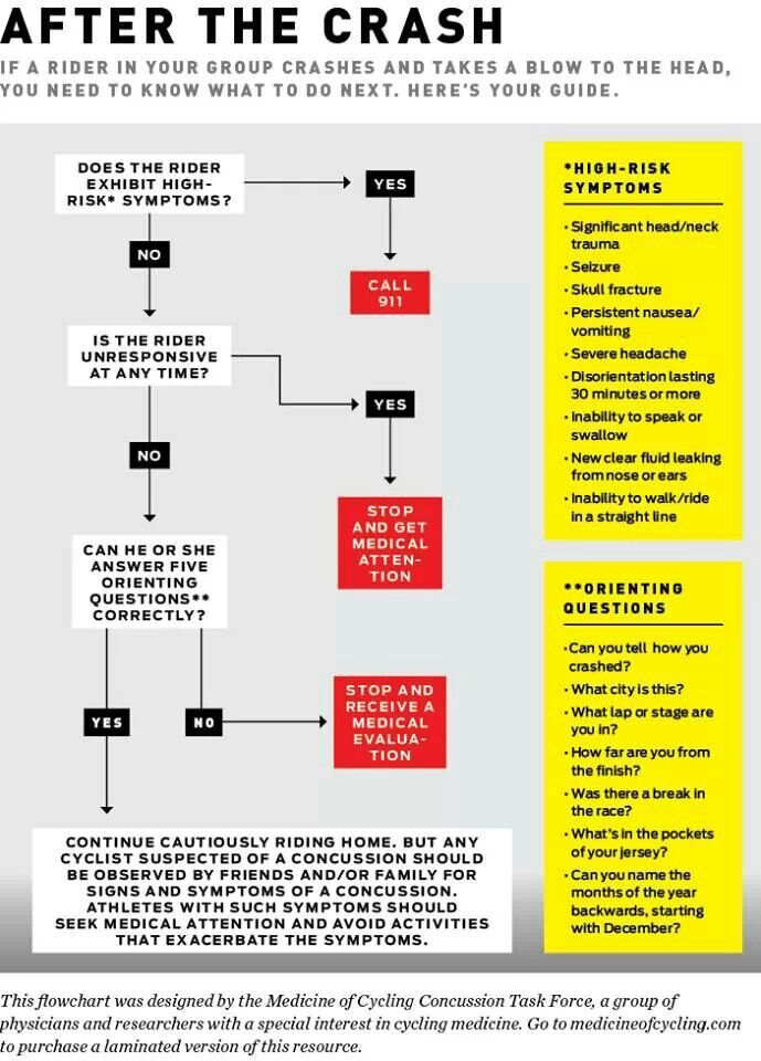 Pin By Will Baker On Cycling Bicycle Safety Bicycling Magazine Bicycle Accident