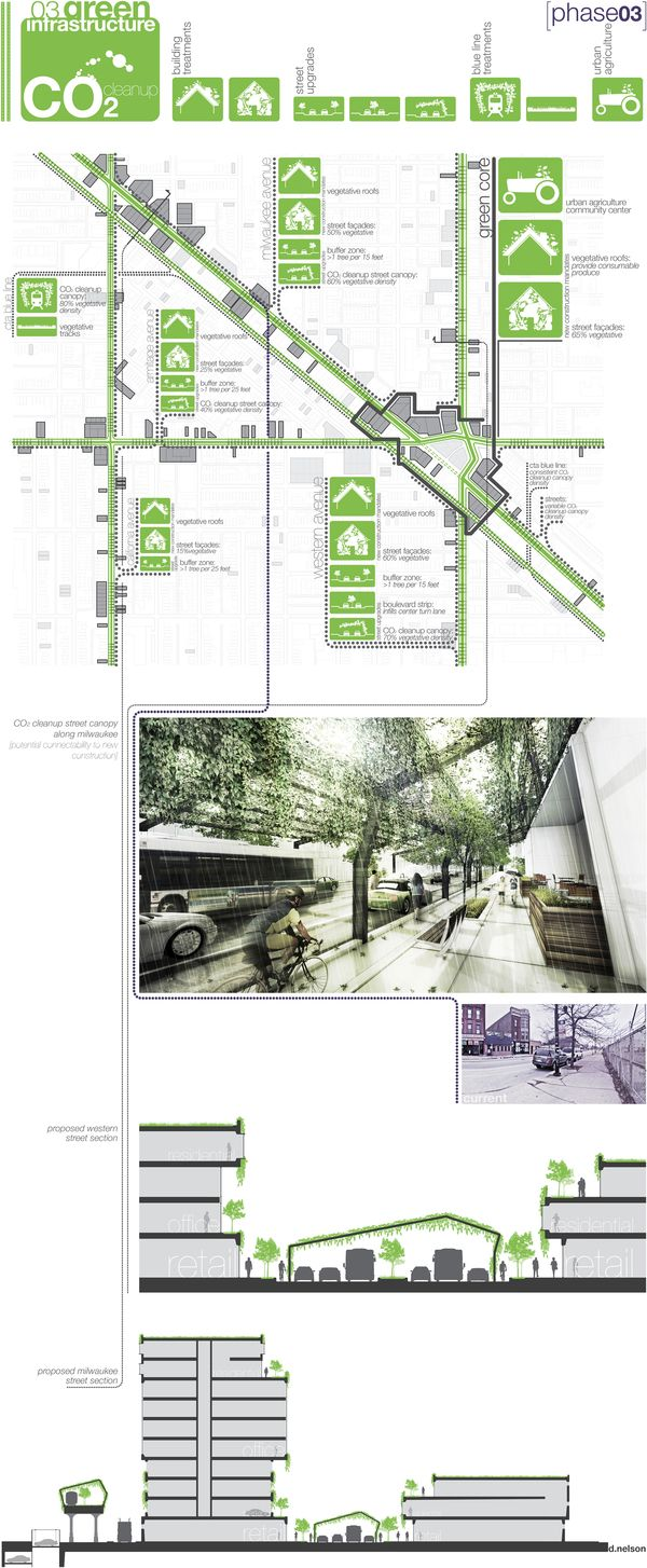 Ecological relationalism urban design proposal by daniel - Sustainable urban planning and design ...
