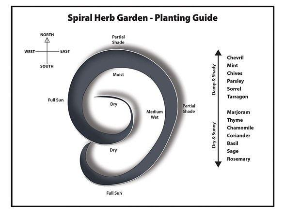 Spiral Herb Garden Planter is part of Herb garden planter, Herb garden, Herb garden design, Spiral garden, Garden planters, Herb spiral - Spiral Herb Garden Planter