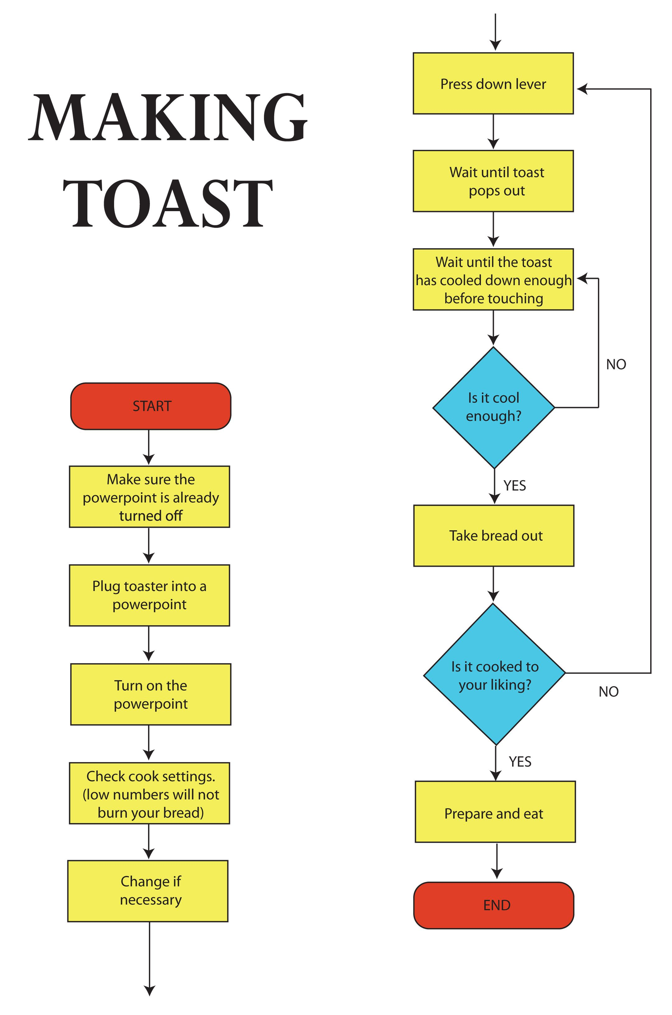 Confusing Process Flow Diagram Light Switch Wiring Pin By Peter Effard On Flowcharts Pinterest Cover Art