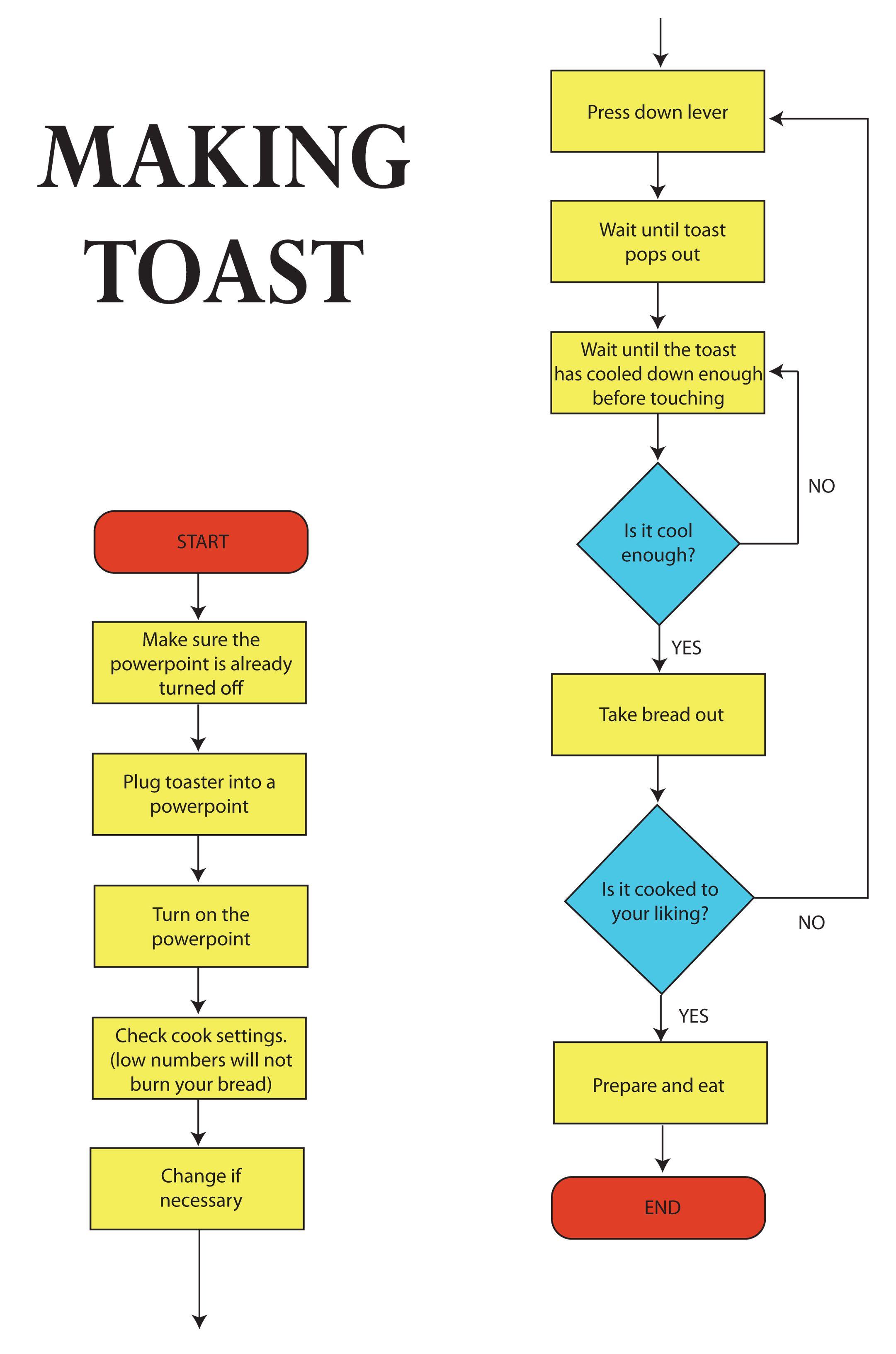 Making toast flowchartg 21613264 flowcharts pinterest making toast flowchartg 21613264 nvjuhfo Choice Image