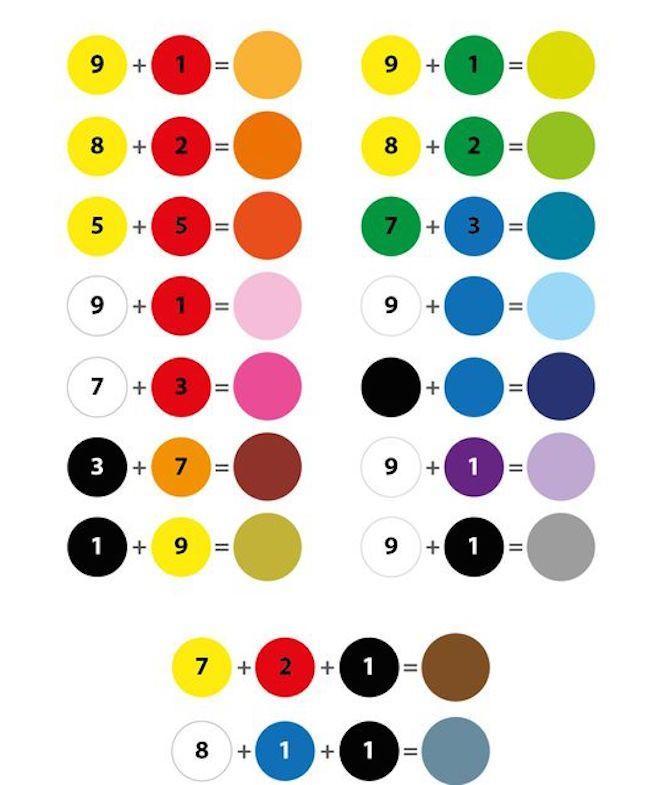 Tabella Composizione Colori Colori Primari Arte Su Tele Piccole Tavolozze Dei Colori