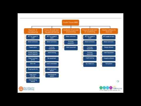 Top Tips for Developing a Work Breakdown Structure (WBS) - YouTube - work breakdown structure sample