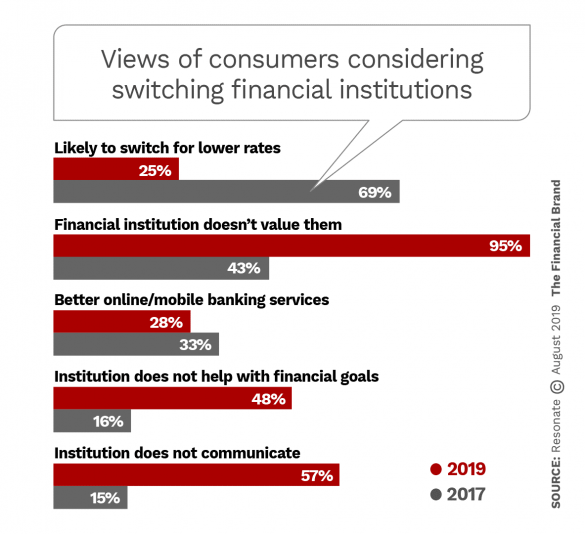 Big Chance To Grab Or Lose Consumers Primed To Switch Banks Changing Jobs Financial Institutions Banking Services