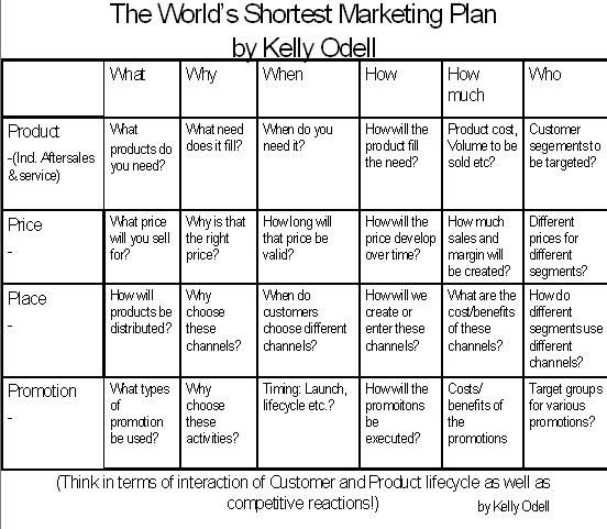 Shortest Marketing Plan by Kelly-Odell Startup - startup business plan