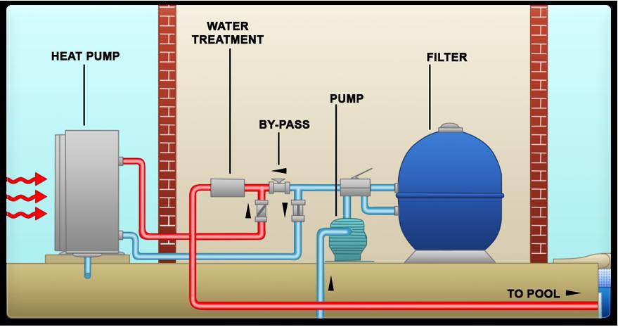 Intergrated heat pumps airconditioners sirair pool - Swimming pool heat pump vs gas heater ...