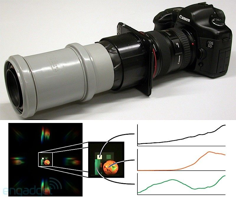 How to turn your DSLR into a full spectrum super camera