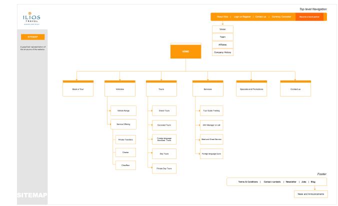 Ux Deliverables Wireframe Design Information Architecture Ux Web Design
