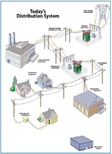 Distribution Network Electric Power Distribution Electrical Projects Electricity