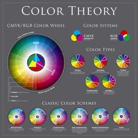 Understanding color in fashion design -- the color wheel explained.
